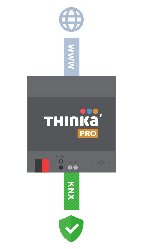 KNX IP Gateway image