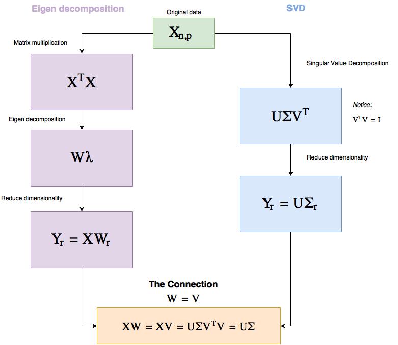 Figure 1 PCA workflow