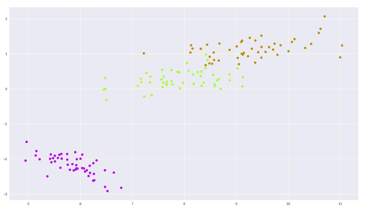 Figure 2 Iris dataset PCA 2 dimensional plot