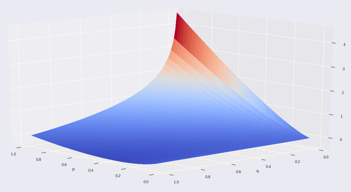 Figure 4 t-SNE cost function without the summation part