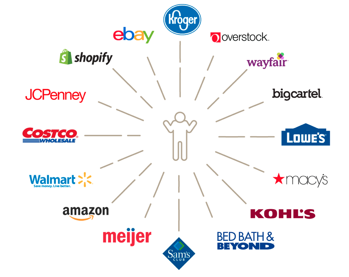 Ecommerce Channels