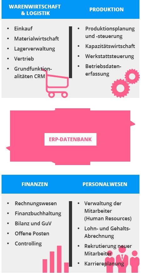 Basis-Module moderner ERP-Systeme