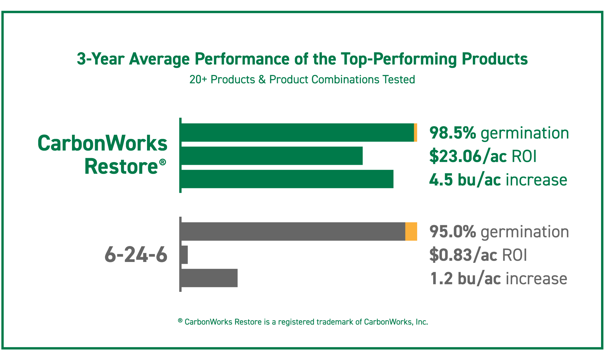 Results from the top-performing soybean starters - CarbonWorks Restore and 6-24-6