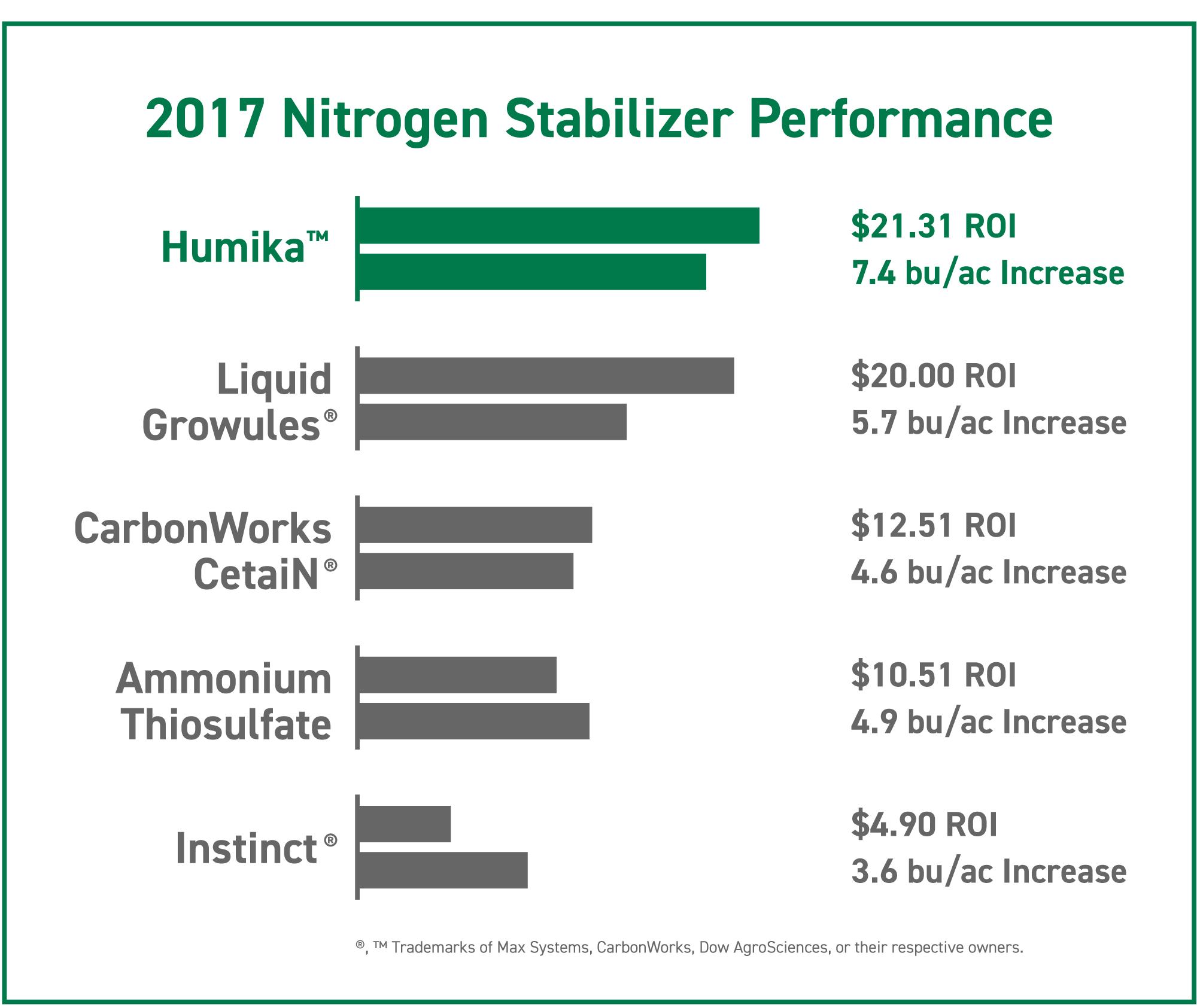 2017 nitrogen stabilizer corn trial results