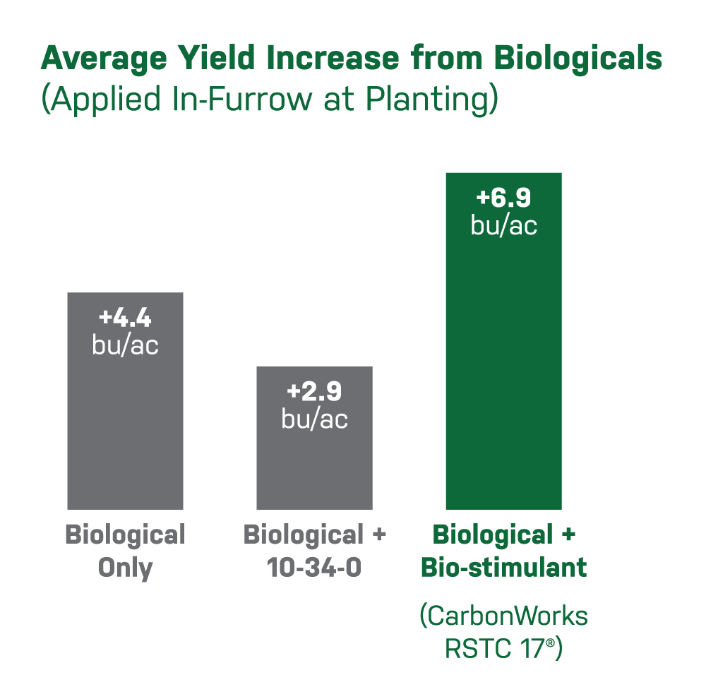 Average yield increase from biologicals