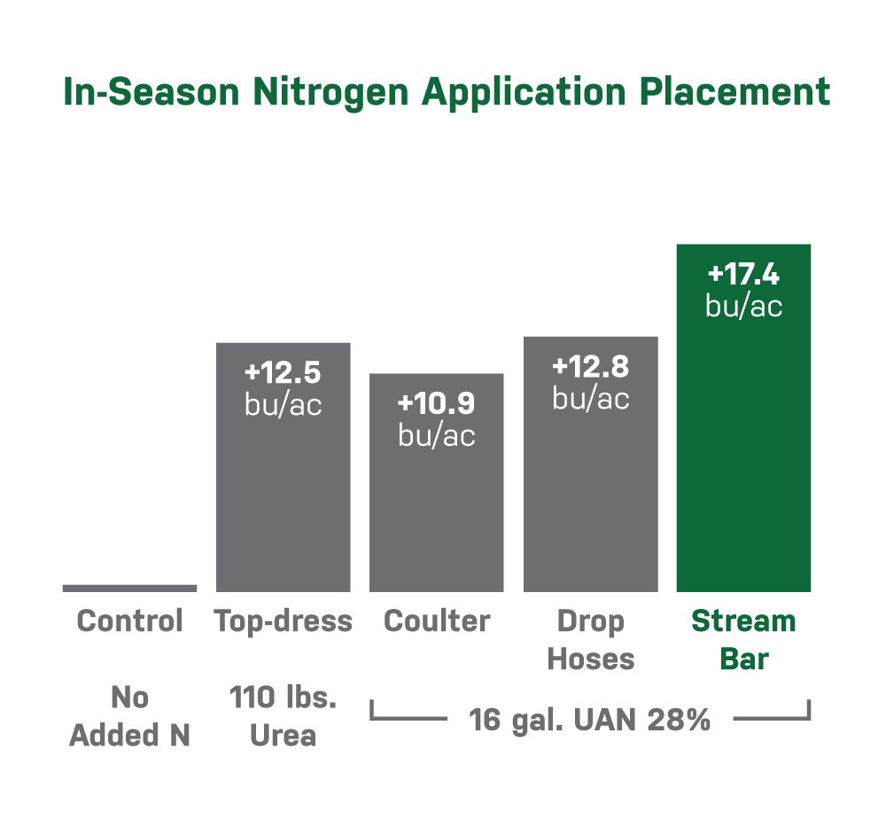 stream bar yield response for in-season nitrogen applications