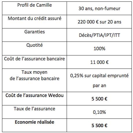 Exemple d'un emprunt bancaire