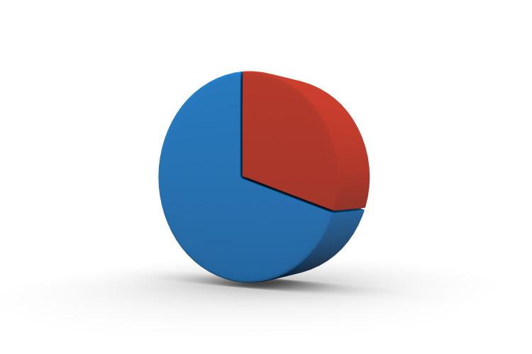 Le coût total de l'assurance peut représenter un tiers du coût total du crédit