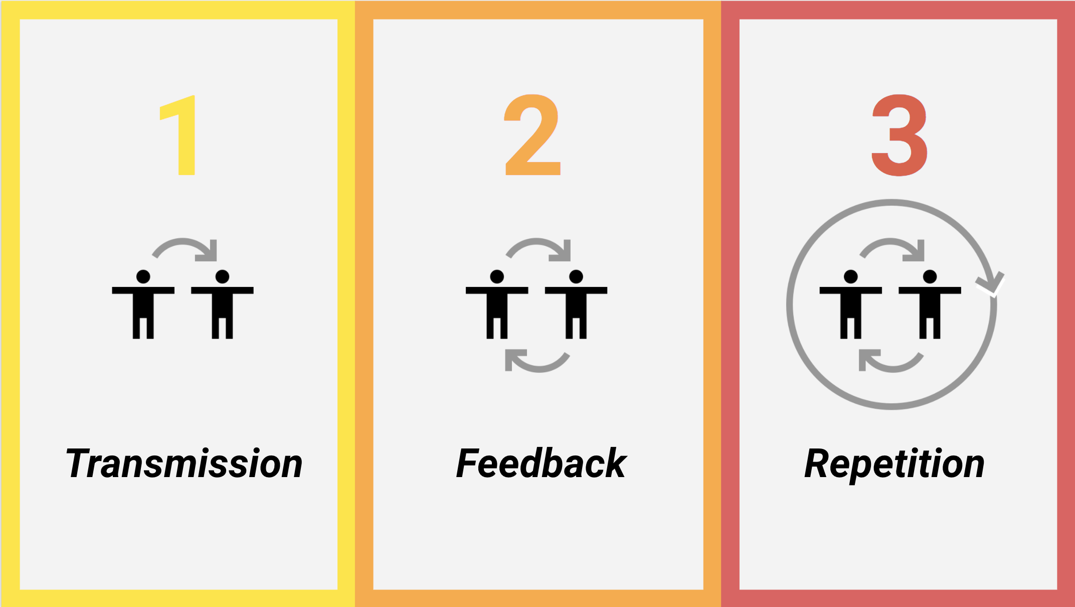 3 basic elements of learning: transmission, feedback and repetition