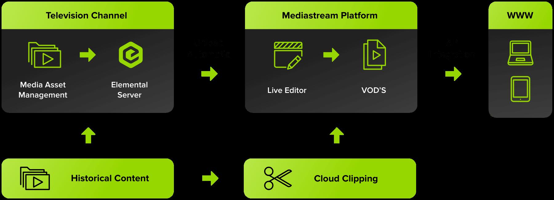A Mediastream Platform otimiza o fluxo de vídeo em canais e na mídia