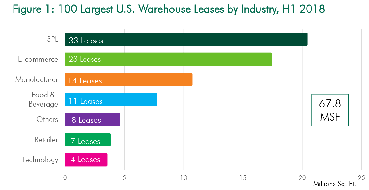 Chart of 100 largest US warehouse leases by industry