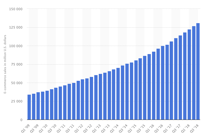Graph of ecommerce sales from 2009 - 2018