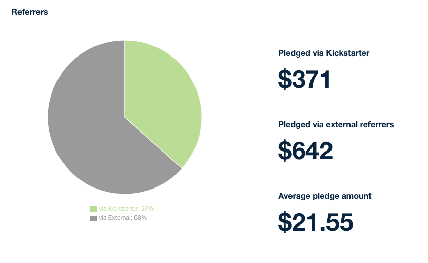Pie chart of pledges by referrer