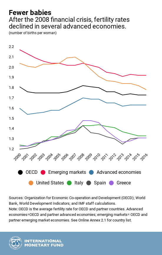 declining fertility rates after the 2008 financial crisis