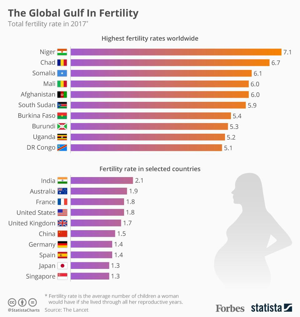 global fertility