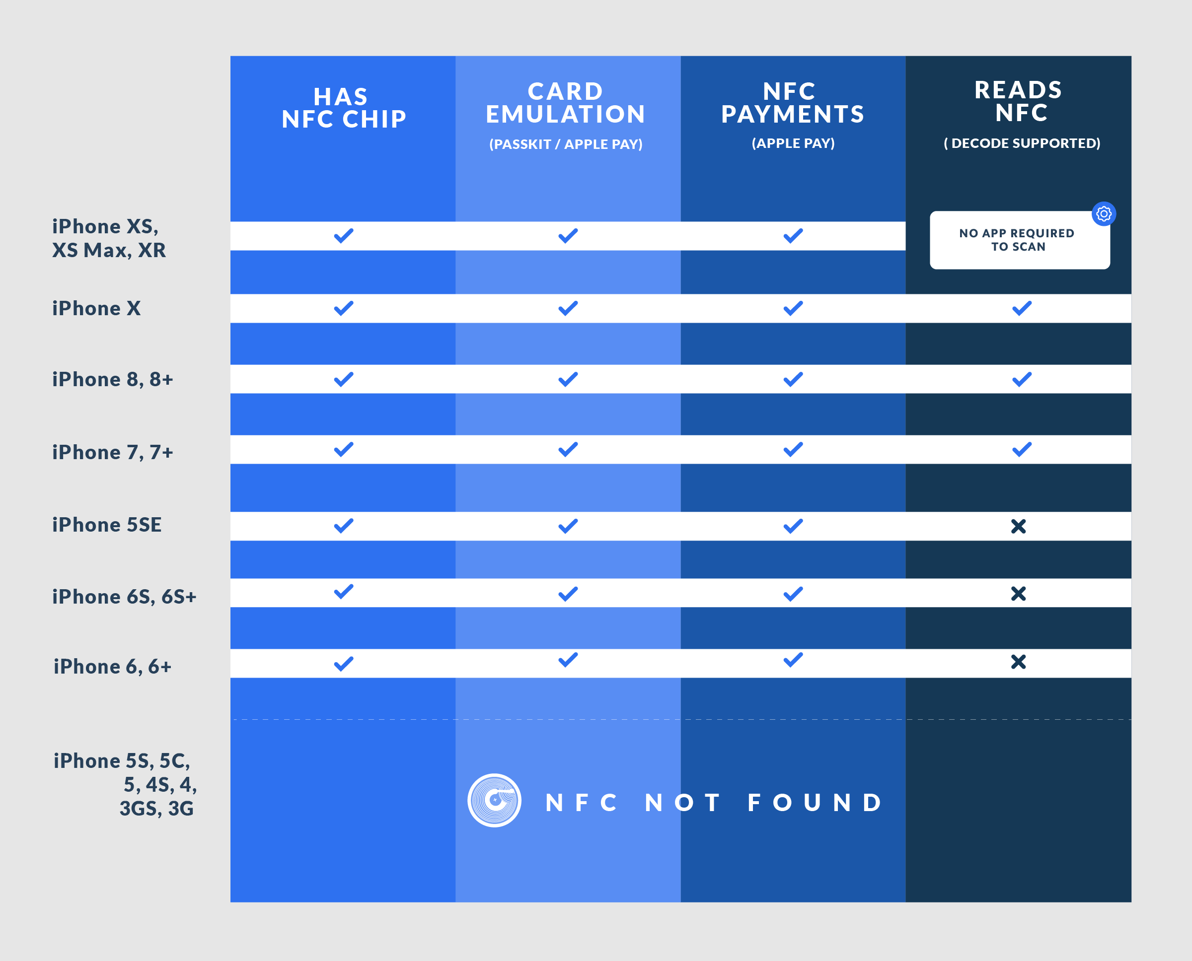 The Complete Guide to NFC