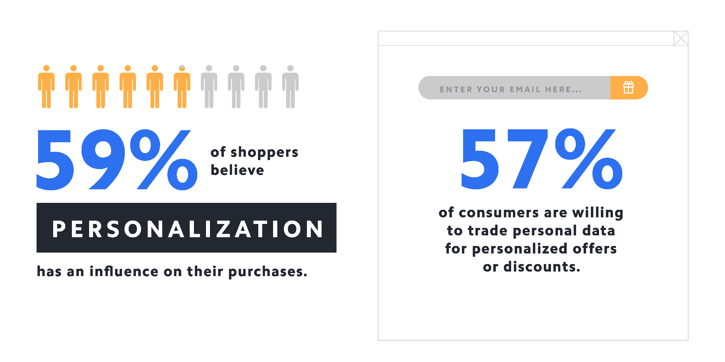59% of shoppers believe personalization has an influence on their purchases.