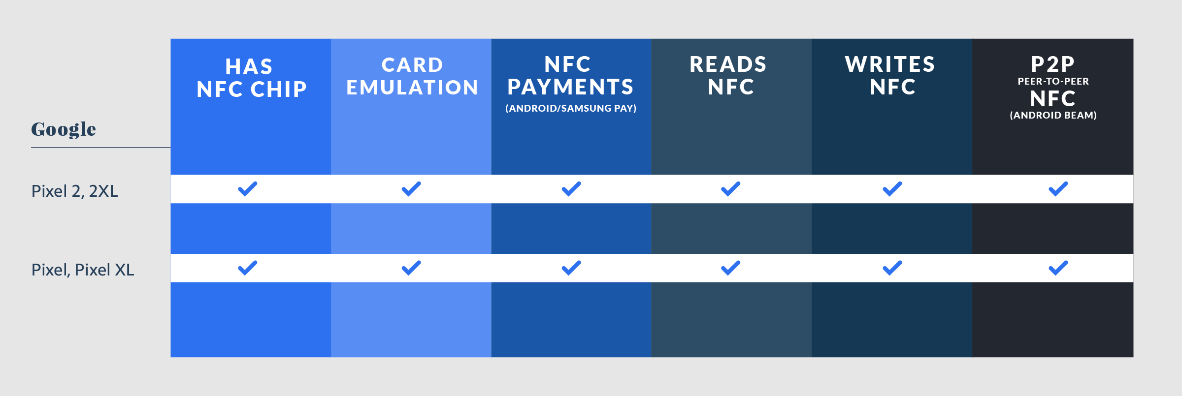 Google NFC Compatibility