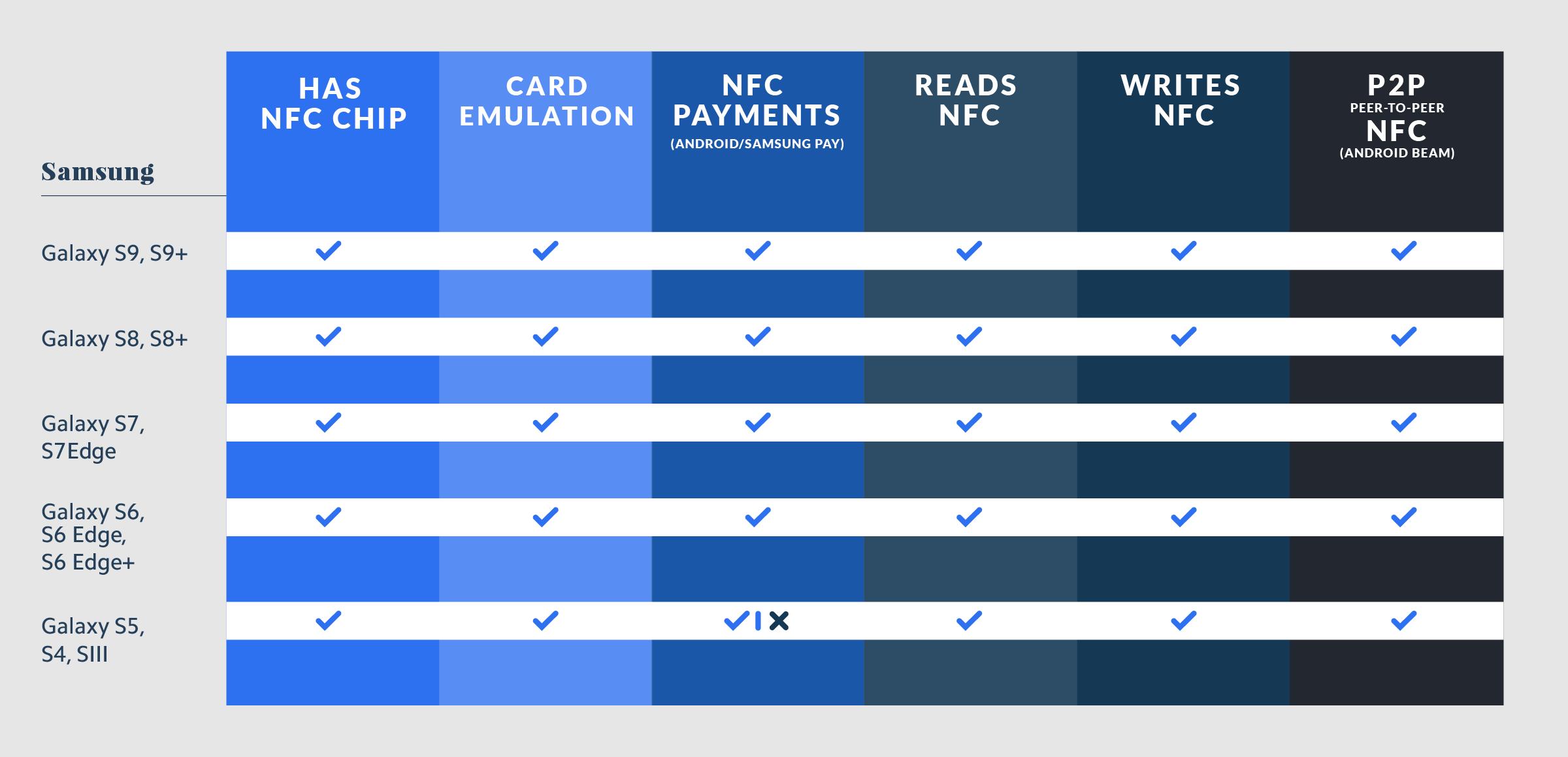 Samsung NFC Compatibility