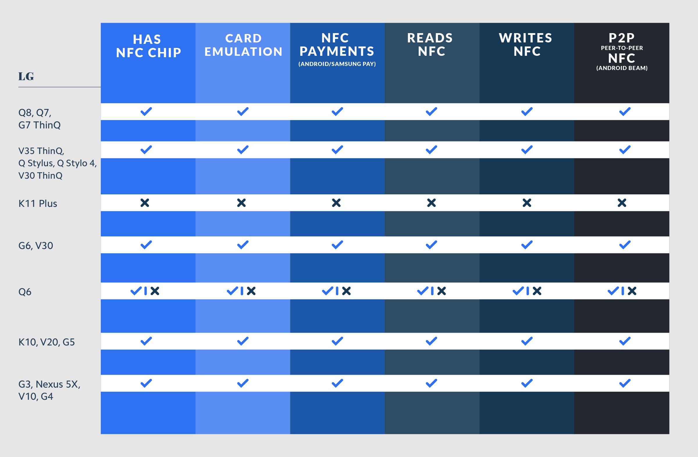 LG NFC Compatibility