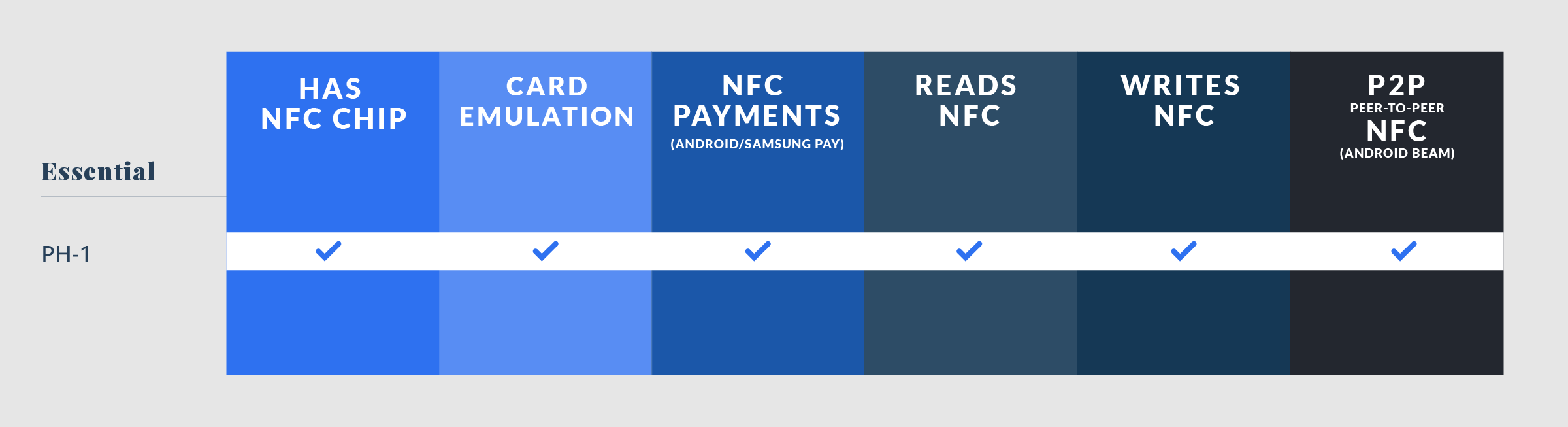 Essential Phone NFC Compatibility
