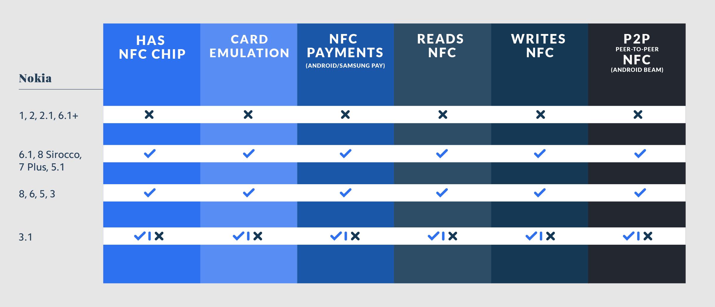 Nokia NFC Compatibility