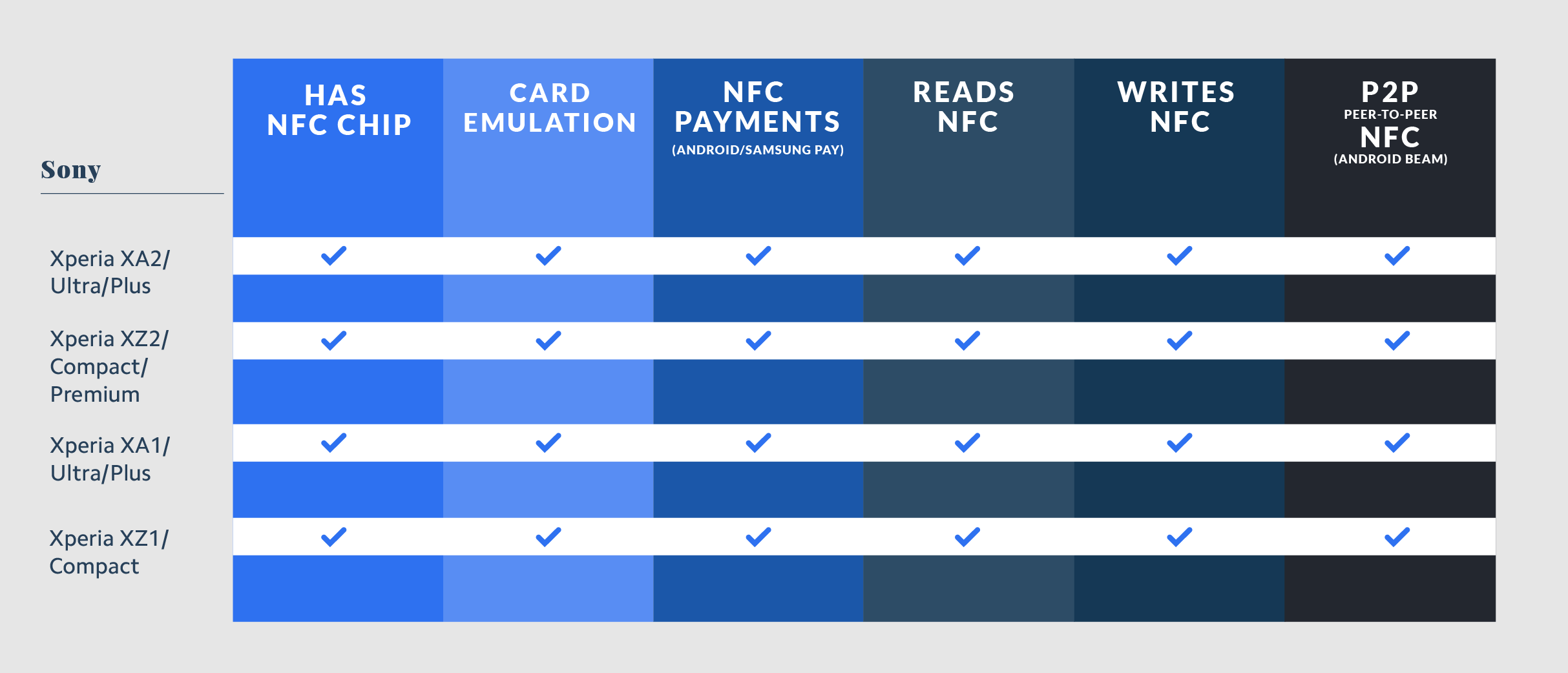 Sony NFC Compatibility