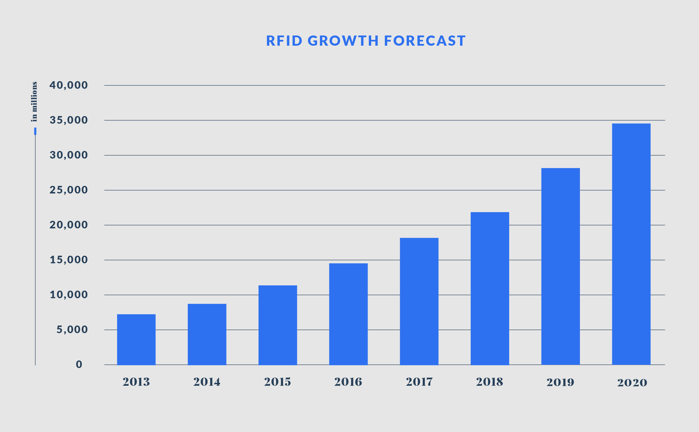 RFID and NFC Growth Forecast Chart