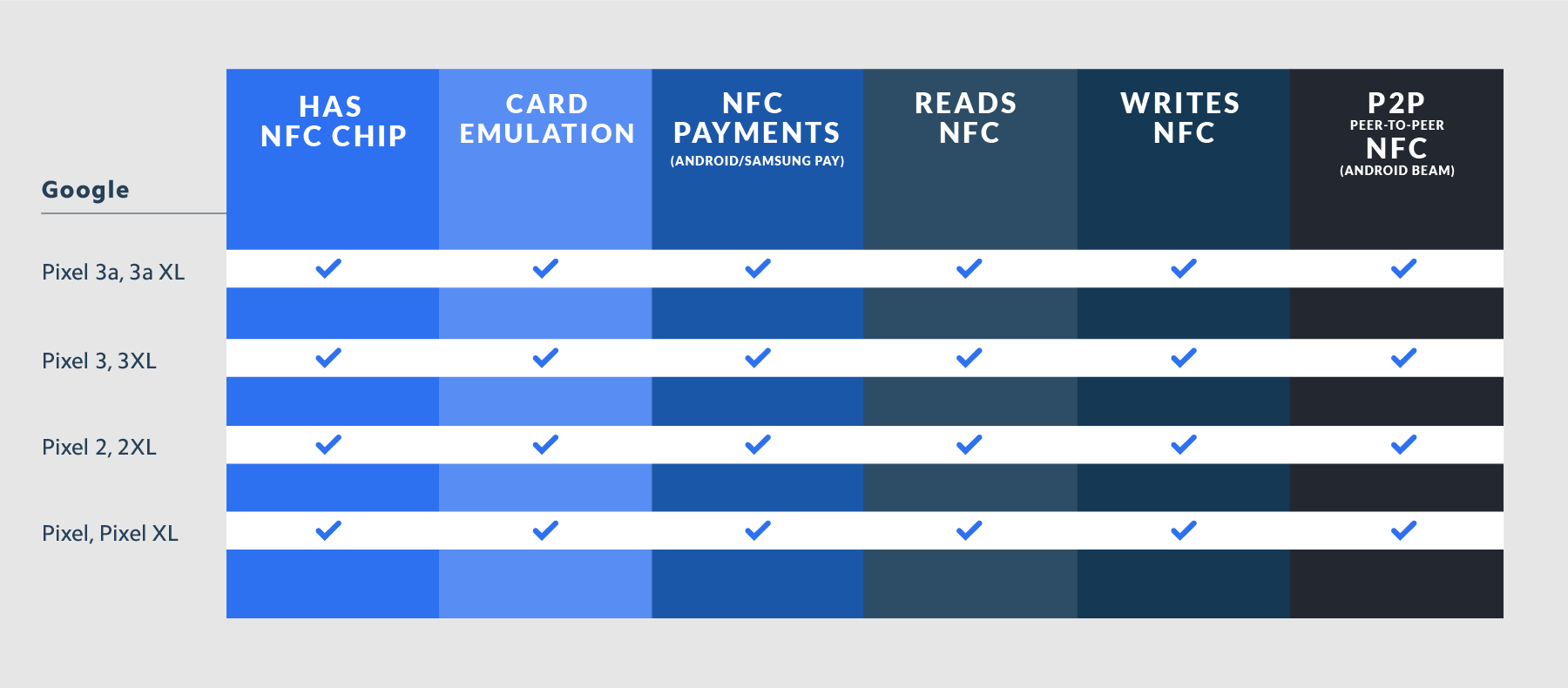 Google NFC Compatibility