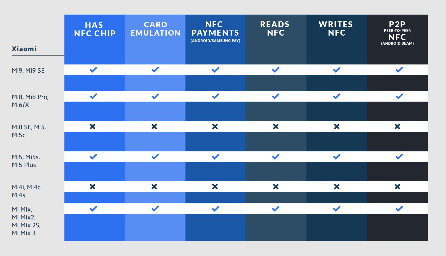 Xiaomi NFC Compatibility