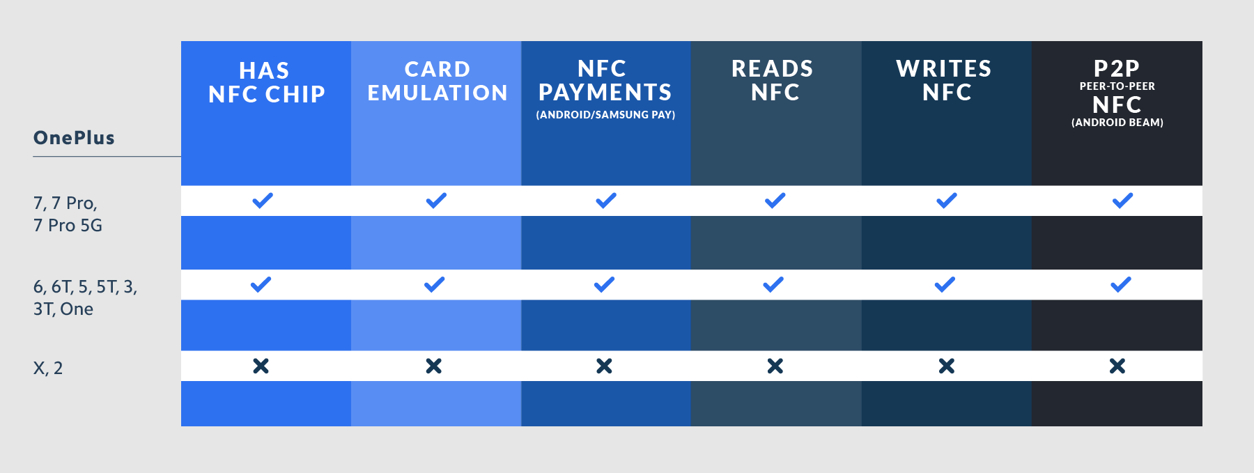 OnePlus NFC Compatibility