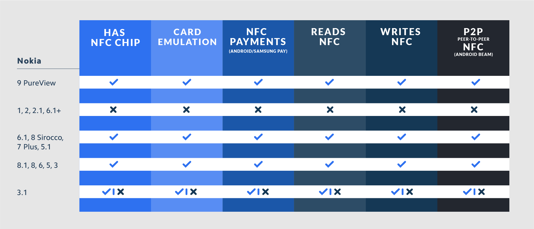 Android NFC Compatibility