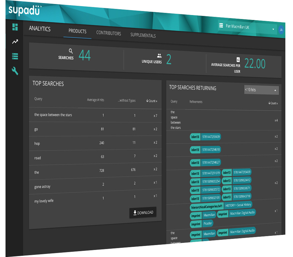 Supadu & Supafolio provides analytics & valuable insights through its data dashboard