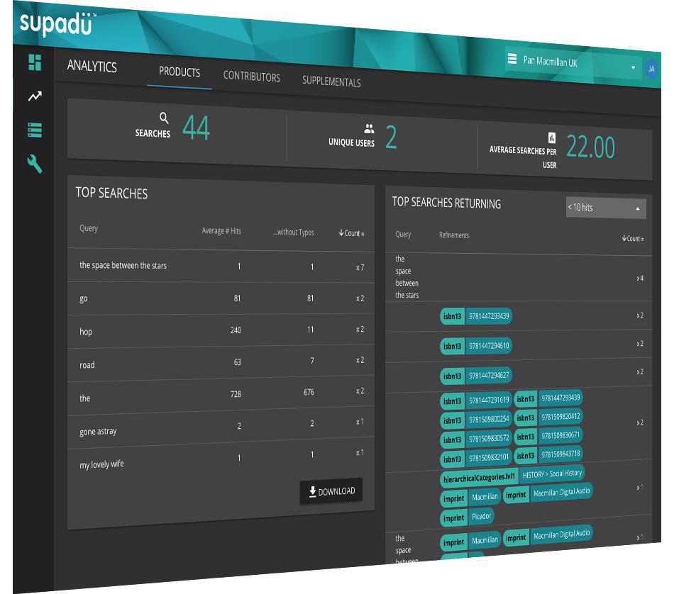 Supadu & Supafolio provides analytics & valuable insights through its data dashboard