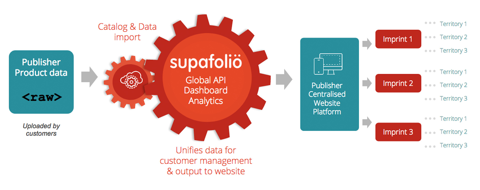 Supadu | Supafolio API is a powerful site search and metadata management platform for publishers & university presses