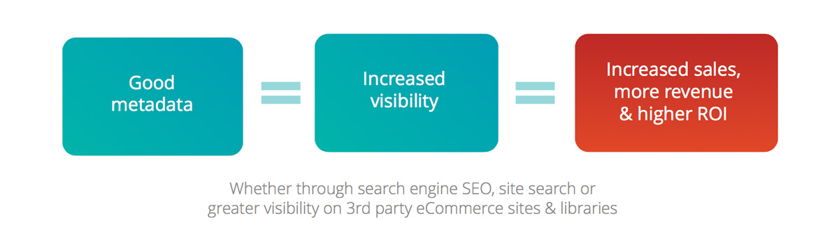 Metadata is the single most important contributory factor to discoverability & good SEO