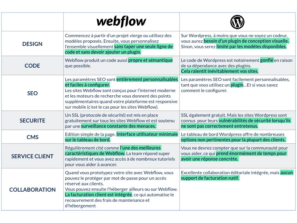 Webflow-VS-Wordpress-Webdesign