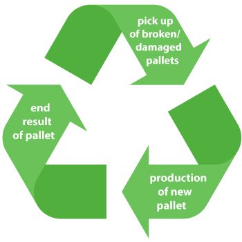 sustainable recycling logo
