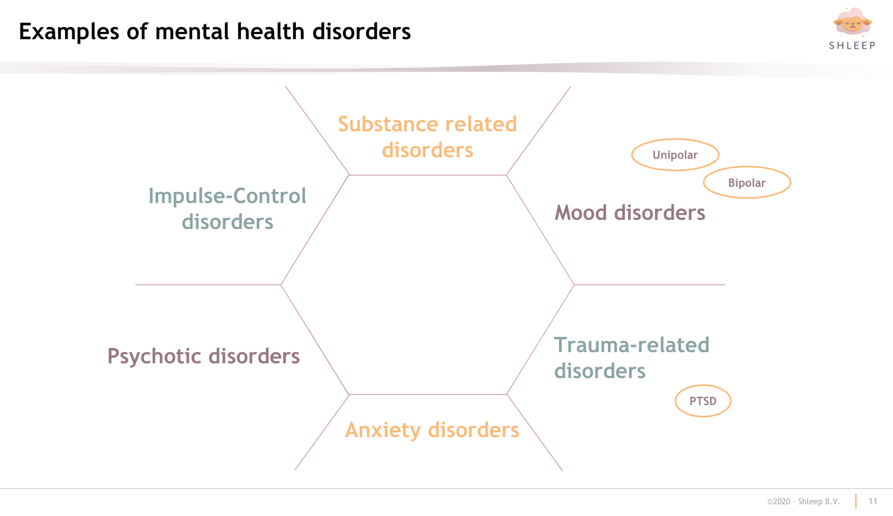 Examples of mental health disorders