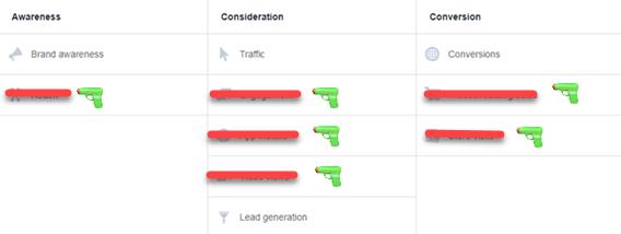 Facebook B2B choisit target audience