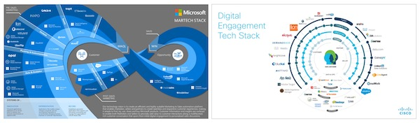 Marketing Stacks from Microsoft and Cisco
