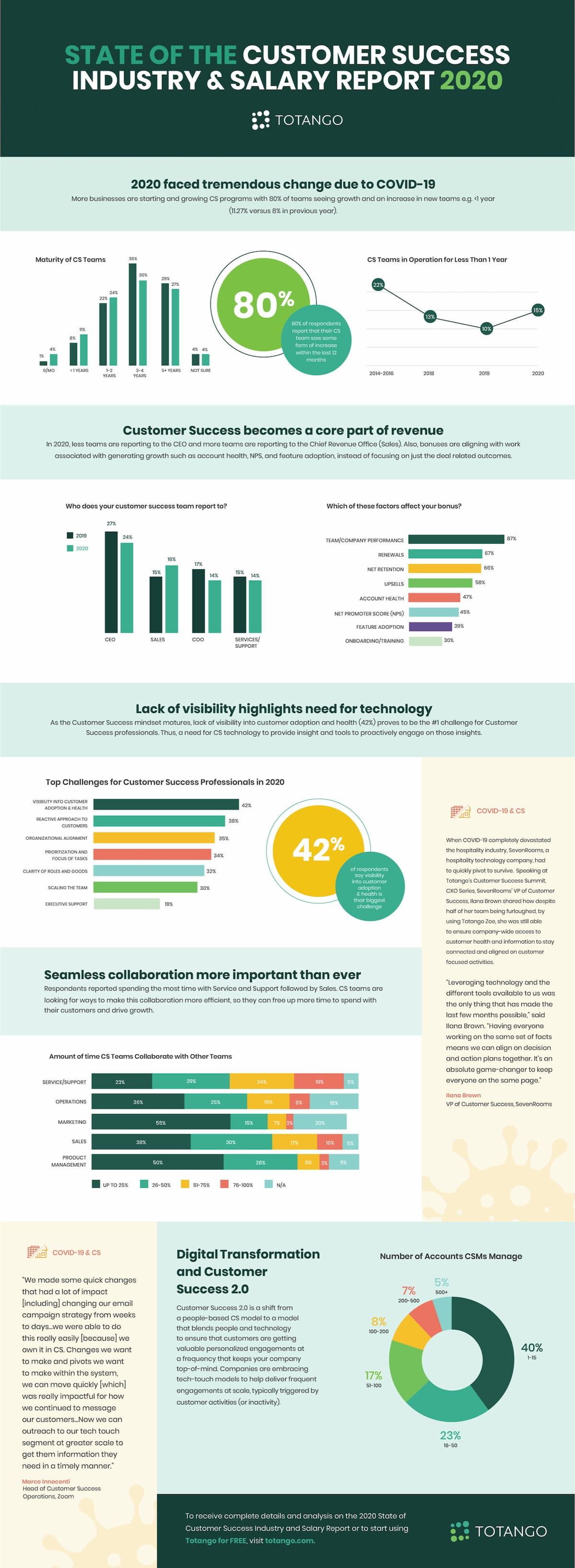 Infographic State of the Customer Success Industry