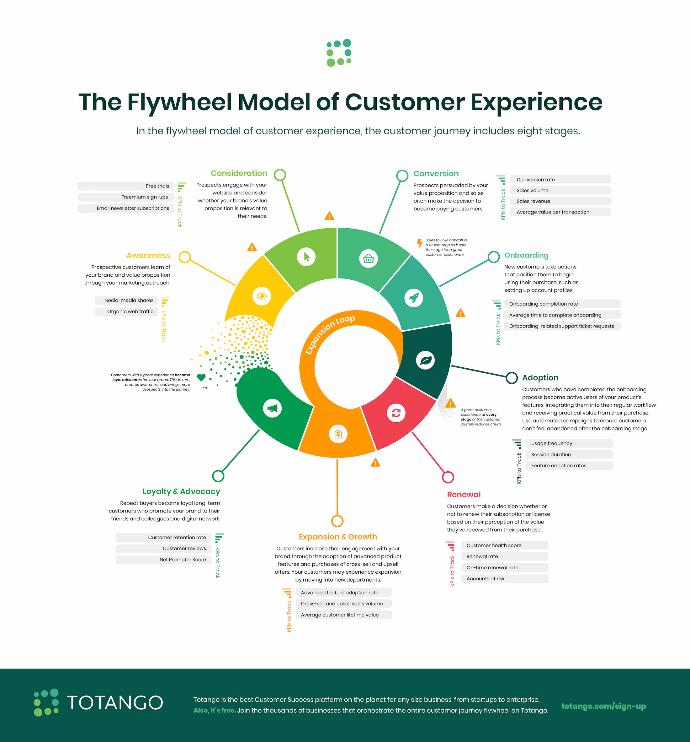 The Flywheel Model of Customer Experience