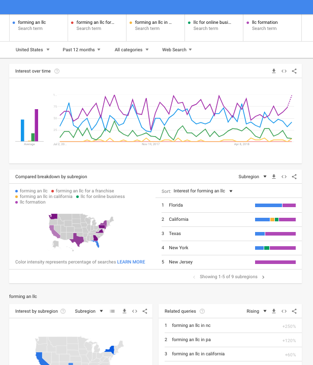 Google Trends For Law Firm SEO Keyword Research