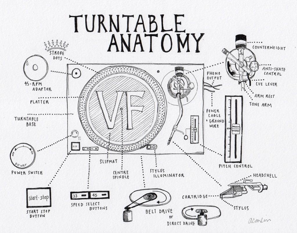 How turntables work and the anatomy of a turntable