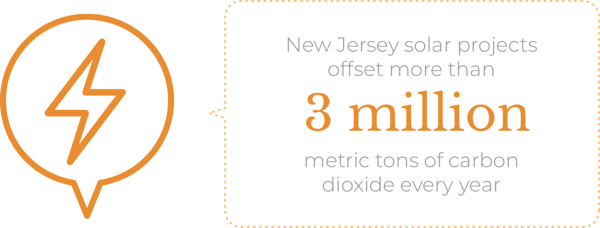 New Jersey solar projects offset more than 3 million metric tons of carbon dioxide every year