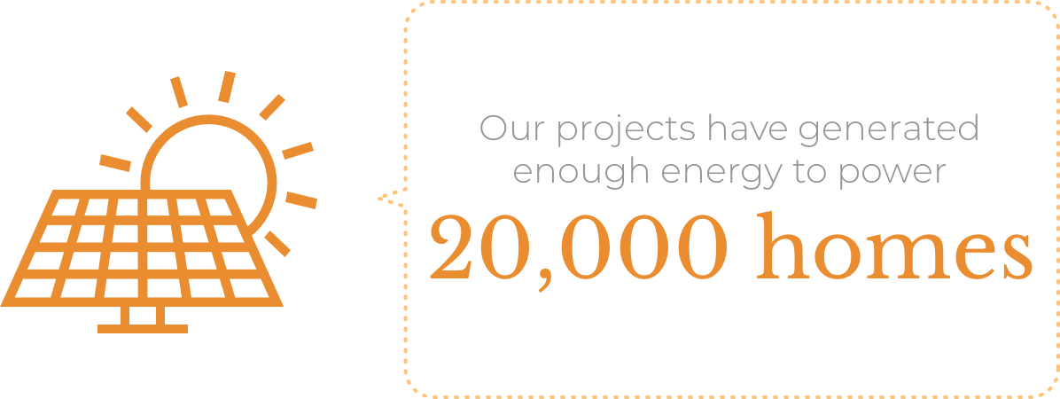 Our projects have generated enough energy to power 20,000 homes