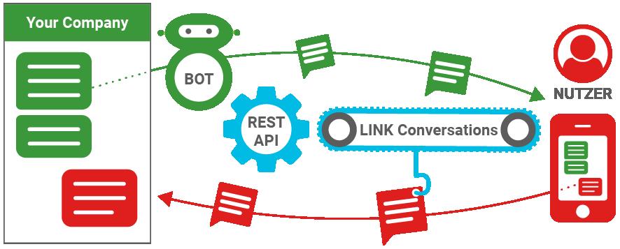 LINK Conversations - technische Implementierung