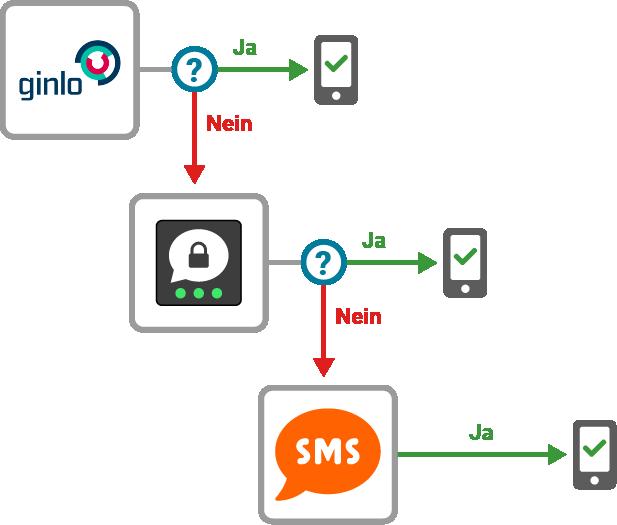 Kunden entscheiden über die Reihenfolge der verschiedenen Auslieferungskanäle, wie z.B. Ginlo, Threema, SMS