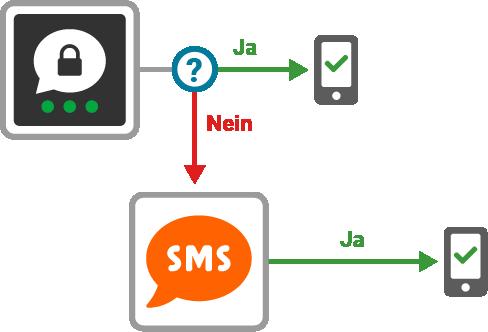 Kunden entscheiden über die Reihenfolge der verschiedenen Auslieferungskanäle, wie z.B. Threema und SMS